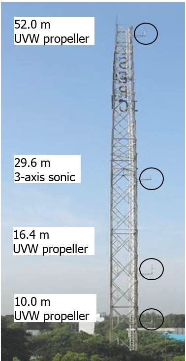 Full-scale Investigations on Wind Characteristics during Normal and Extreme Winds