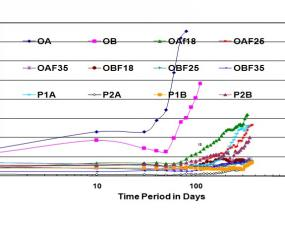 Studies on Evaluation of Durability of Pre-cracked RCC Members Using Fly Ash Concrete